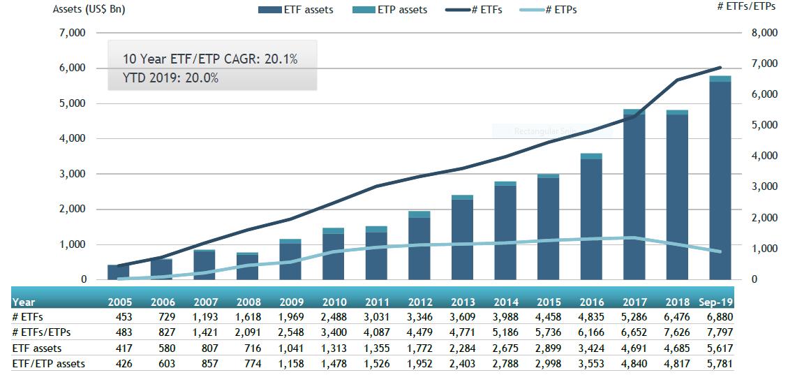 Encours des ETF de 2005 à 2019